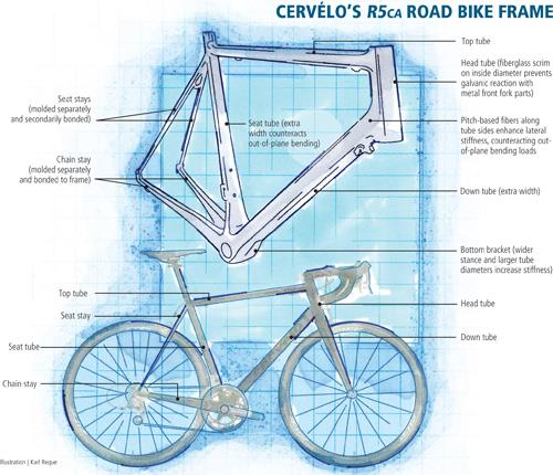 Cervelo article